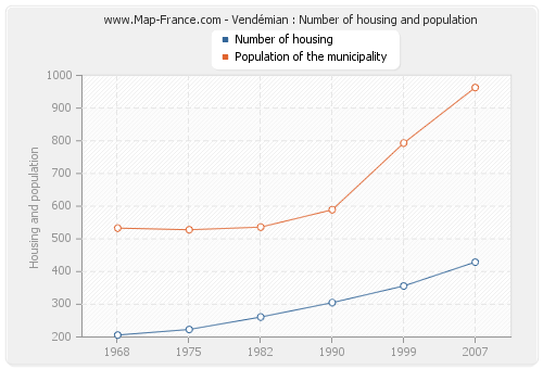 Vendémian : Number of housing and population