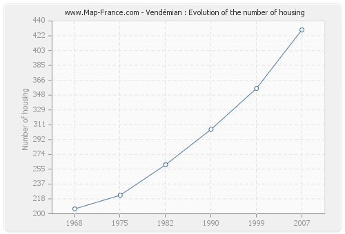 Vendémian : Evolution of the number of housing