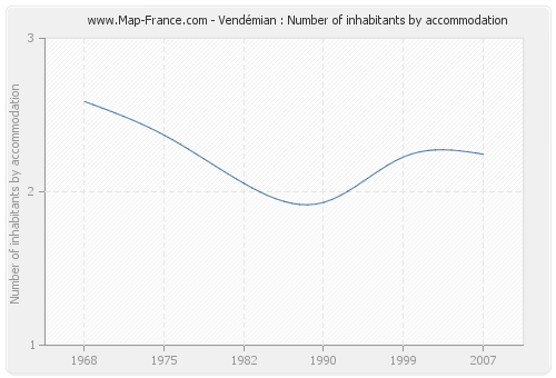 Vendémian : Number of inhabitants by accommodation