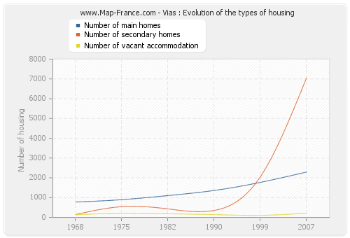 Vias : Evolution of the types of housing