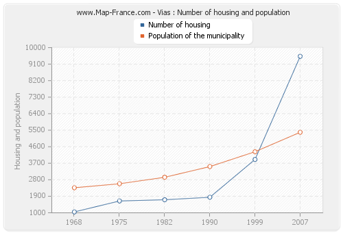 Vias : Number of housing and population