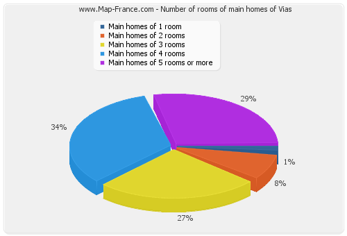Number of rooms of main homes of Vias