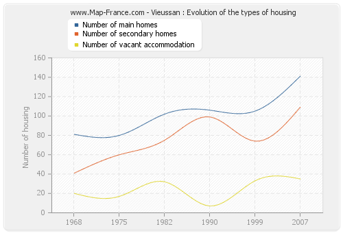 Vieussan : Evolution of the types of housing