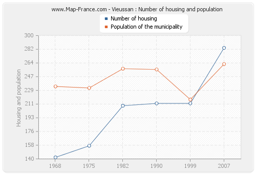 Vieussan : Number of housing and population