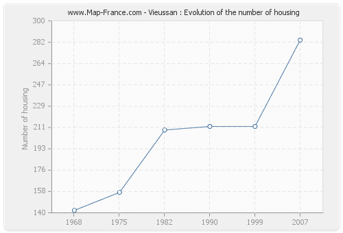 Vieussan : Evolution of the number of housing