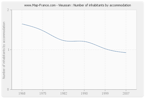 Vieussan : Number of inhabitants by accommodation