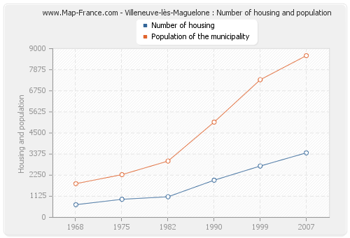 Villeneuve-lès-Maguelone : Number of housing and population
