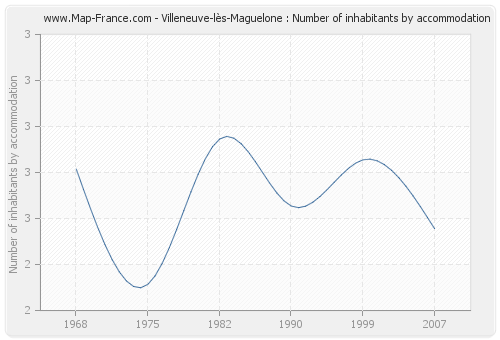 Villeneuve-lès-Maguelone : Number of inhabitants by accommodation