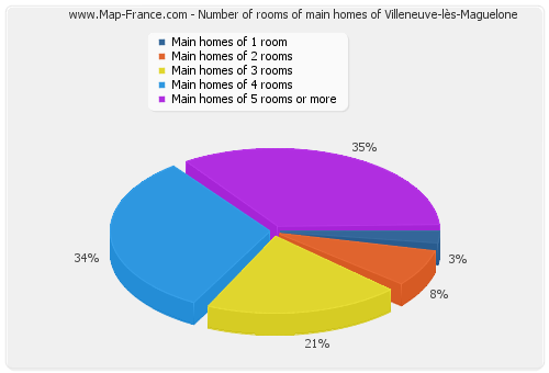 Number of rooms of main homes of Villeneuve-lès-Maguelone