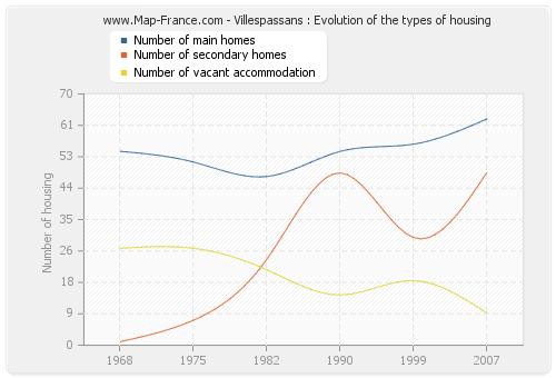 Villespassans : Evolution of the types of housing