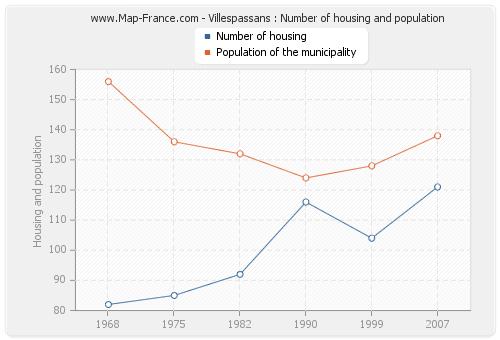 Villespassans : Number of housing and population