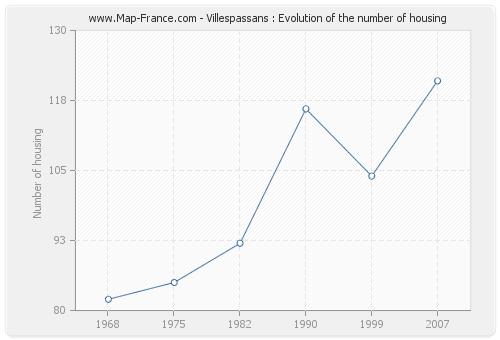Villespassans : Evolution of the number of housing