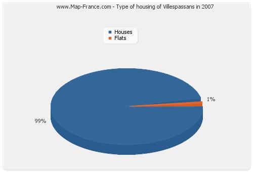 Type of housing of Villespassans in 2007