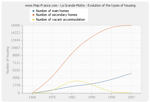 La Grande-Motte : Evolution of the types of housing