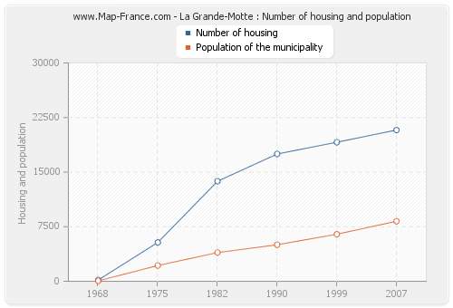 La Grande-Motte : Number of housing and population