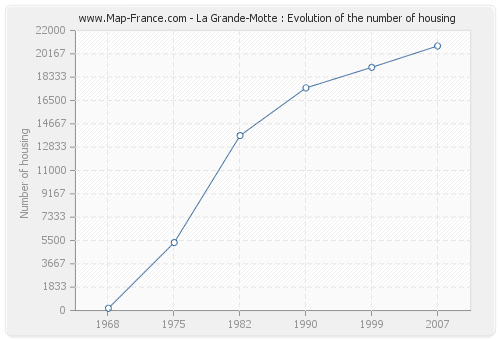 La Grande-Motte : Evolution of the number of housing