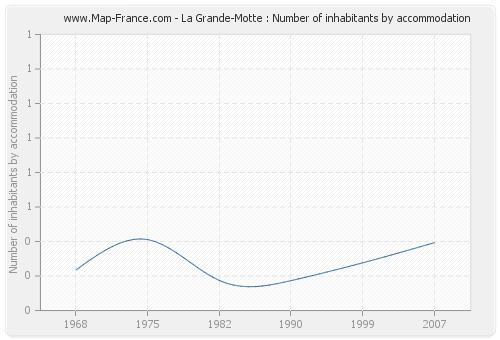 La Grande-Motte : Number of inhabitants by accommodation