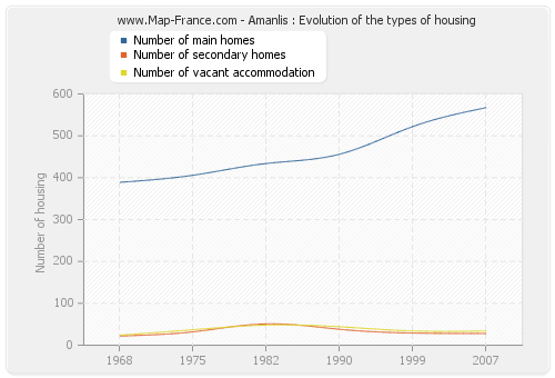 Amanlis : Evolution of the types of housing