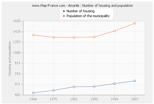 Amanlis : Number of housing and population