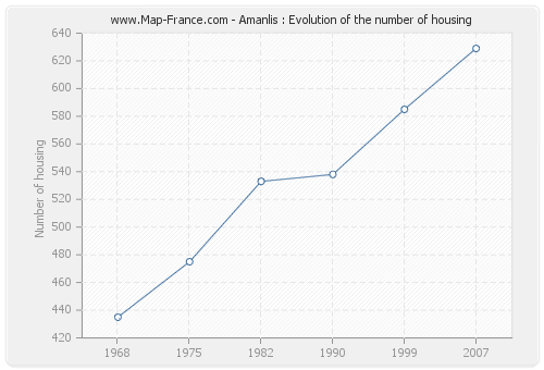 Amanlis : Evolution of the number of housing