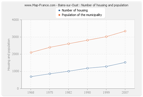 Bains-sur-Oust : Number of housing and population