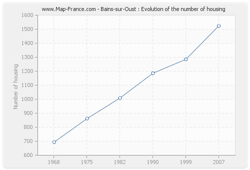 Bains-sur-Oust : Evolution of the number of housing