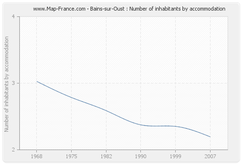 Bains-sur-Oust : Number of inhabitants by accommodation