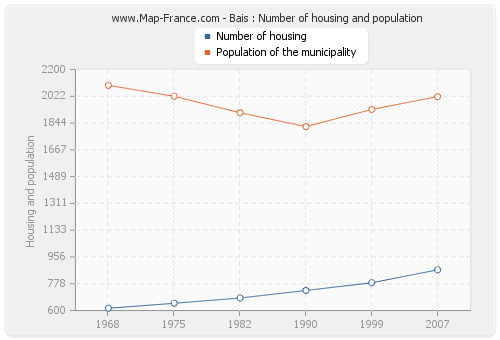Bais : Number of housing and population