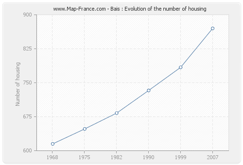Bais : Evolution of the number of housing