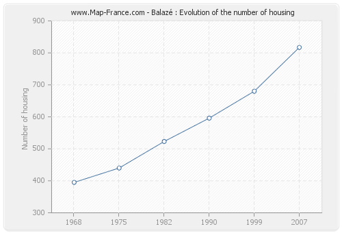 Balazé : Evolution of the number of housing