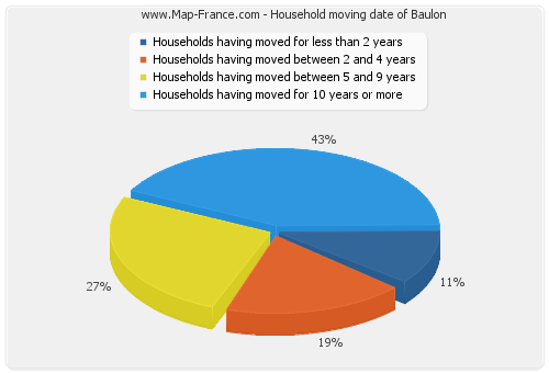 Household moving date of Baulon