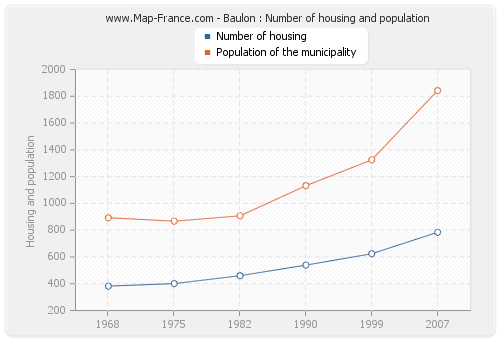 Baulon : Number of housing and population