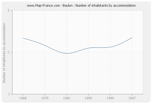 Baulon : Number of inhabitants by accommodation