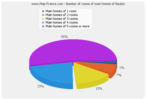 Number of rooms of main homes of Baulon