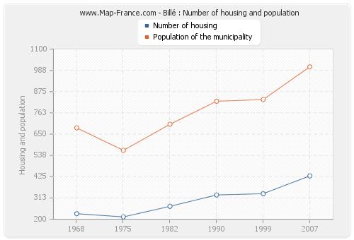 Billé : Number of housing and population