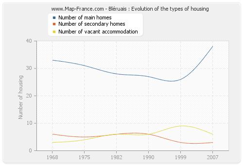 Bléruais : Evolution of the types of housing