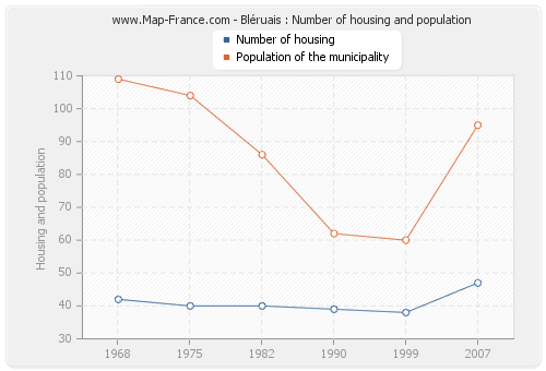Bléruais : Number of housing and population