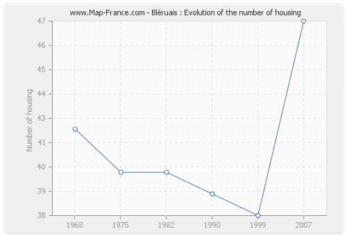 Bléruais : Evolution of the number of housing