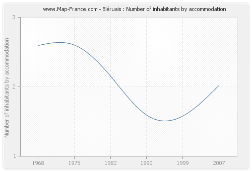 Bléruais : Number of inhabitants by accommodation