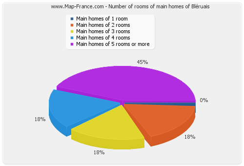 Number of rooms of main homes of Bléruais