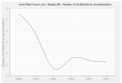Boisgervilly : Number of inhabitants by accommodation