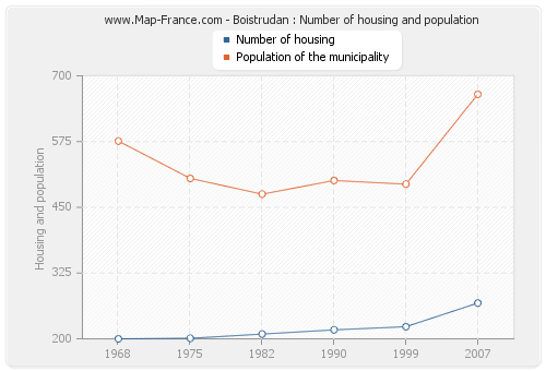 Boistrudan : Number of housing and population