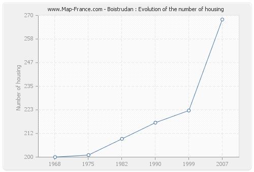 Boistrudan : Evolution of the number of housing