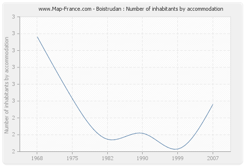 Boistrudan : Number of inhabitants by accommodation
