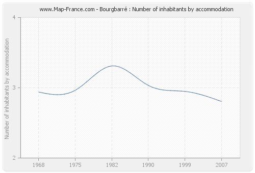 Bourgbarré : Number of inhabitants by accommodation