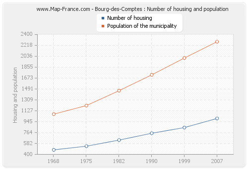 Bourg-des-Comptes : Number of housing and population