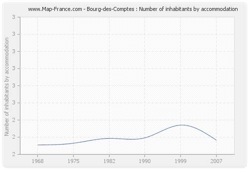 Bourg-des-Comptes : Number of inhabitants by accommodation