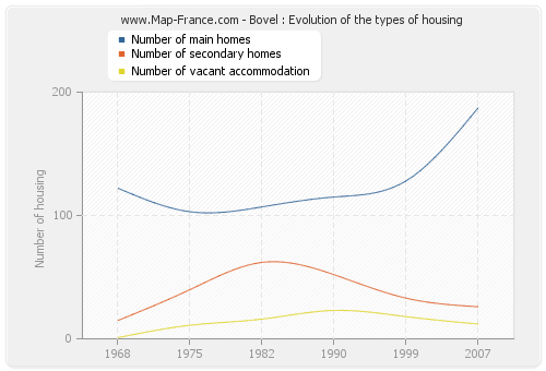 Bovel : Evolution of the types of housing