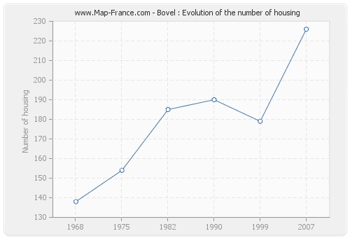 Bovel : Evolution of the number of housing
