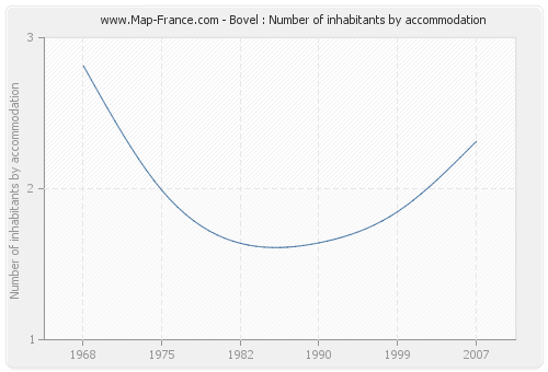 Bovel : Number of inhabitants by accommodation